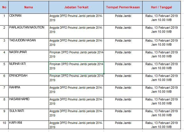 jadwal anggota dewan yang diperiksa Rabu, 13 Februari 2019