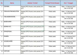 Besok, 12 Anggota DPRD Provinsi yang Tersangka Mulai Diperiksa KPK