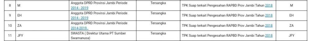 KPK Periksa Tiga Anggota DPRD Jambi dan Kontraktor