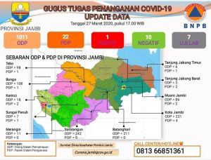 Jumlah ODP di Jambi Sudah Tembus 1.011 Orang