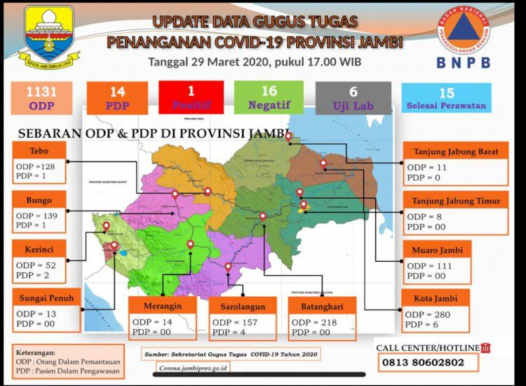 Update Penanganan Covid-19 di Jambi: ODP 1.131, PDP 14, dan yang Selesei Perawatan 15 Orang