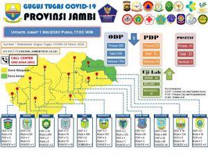 Update Perkembangan Penanganan Covid-19 di Jambi: 33 Orang Tunggu Hasil Swab