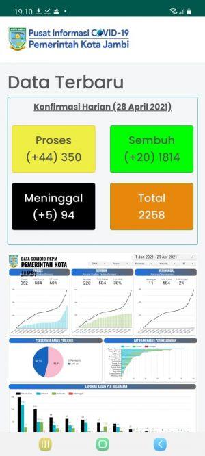 Warga Bisa Update Data Covid-19 Lewat Sikoja