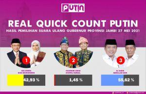 Real Quick Count PUTIN: Haris-Sani Unggul 55,62 Persen di PSU Pilgub Jambi