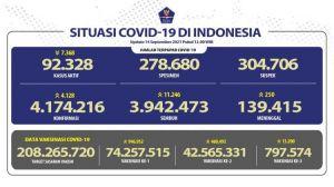 Tes Naik, Kasus Covid-19 Ikut Bertambah 4.128 Sehari